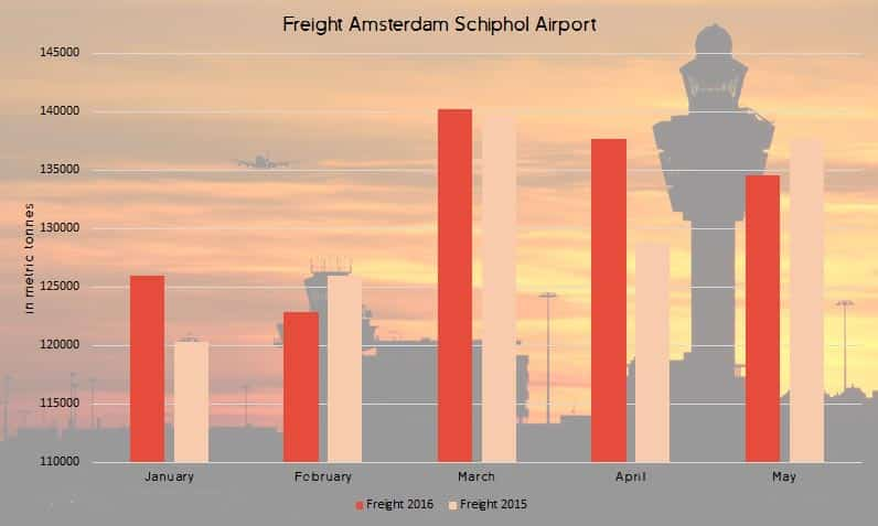 Freight-may-schiphol